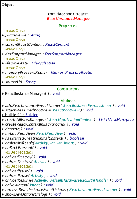 ReactInstanceManager的 UML 图